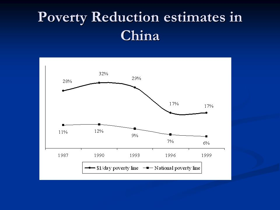 Poverty Reduction estimates in China