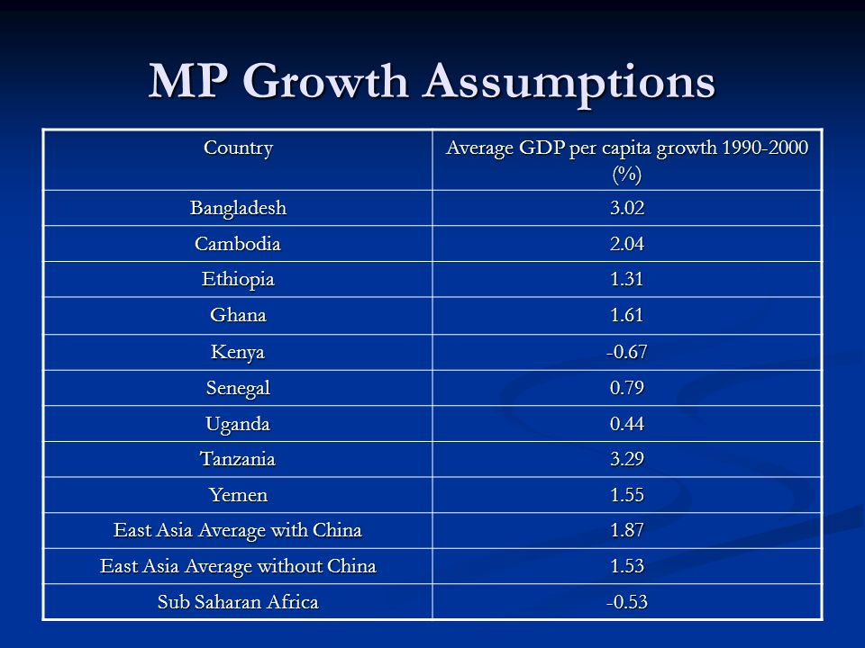 MP Growth Assumptions Country Average GDP per capita growth (%) Bangladesh3.02 Cambodia2.04 Ethiopia1.31 Ghana1.61 Kenya-0.67 Senegal0.79 Uganda0.44 Tanzania3.29 Yemen1.55 East Asia Average with China 1.87 East Asia Average without China 1.53 Sub Saharan Africa -0.53