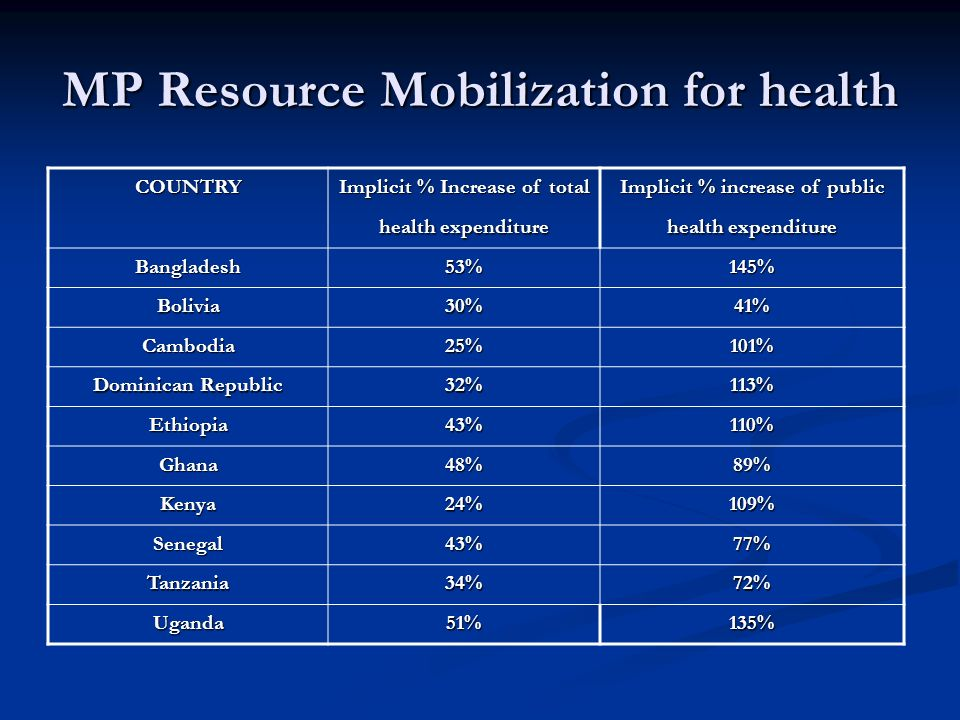 MP Resource Mobilization for health COUNTRY Implicit % Increase of total health expenditure Implicit % increase of public health expenditure Bangladesh53%145% Bolivia30%41% Cambodia25%101% Dominican Republic 32%113% Ethiopia43%110% Ghana48%89% Kenya24%109% Senegal43%77% Tanzania34%72% Uganda51%135%