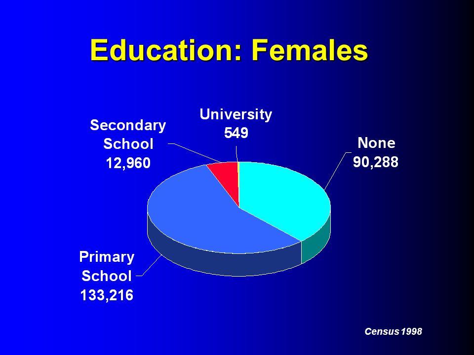 Education: Females Census 1998