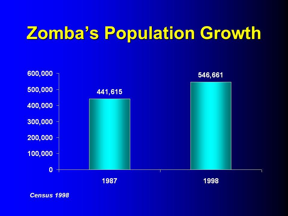 Zombas Population Growth Census 1998