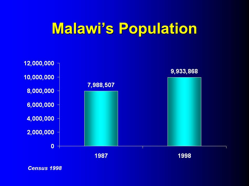 Malawis Population Census 1998