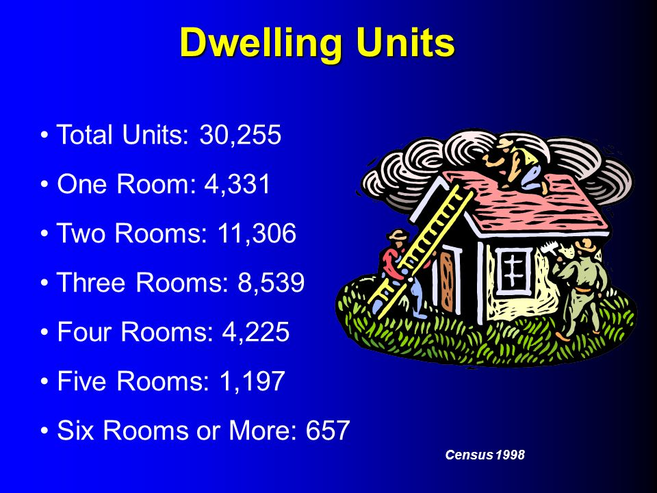 Dwelling Units Total Units: 30,255 One Room: 4,331 Two Rooms: 11,306 Three Rooms: 8,539 Four Rooms: 4,225 Five Rooms: 1,197 Six Rooms or More: 657 Cen