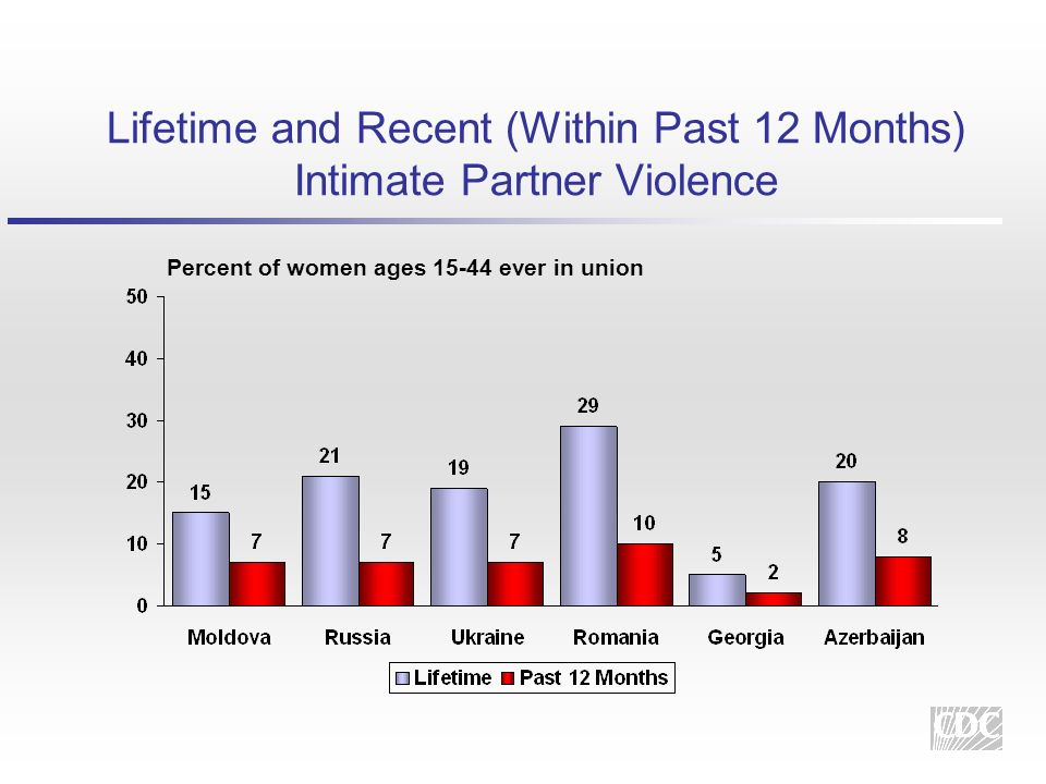 Lifetime and Recent (Within Past 12 Months) Intimate Partner Violence Percent of women ages 15-44 ever in union