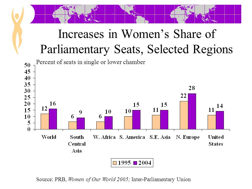 Increases in Womens Share of Parliamentary Seats, Selected Regions Source: PRB, Women of Our World 2005; Inter-Parliamentary Union Percent of seats in single or lower chamber