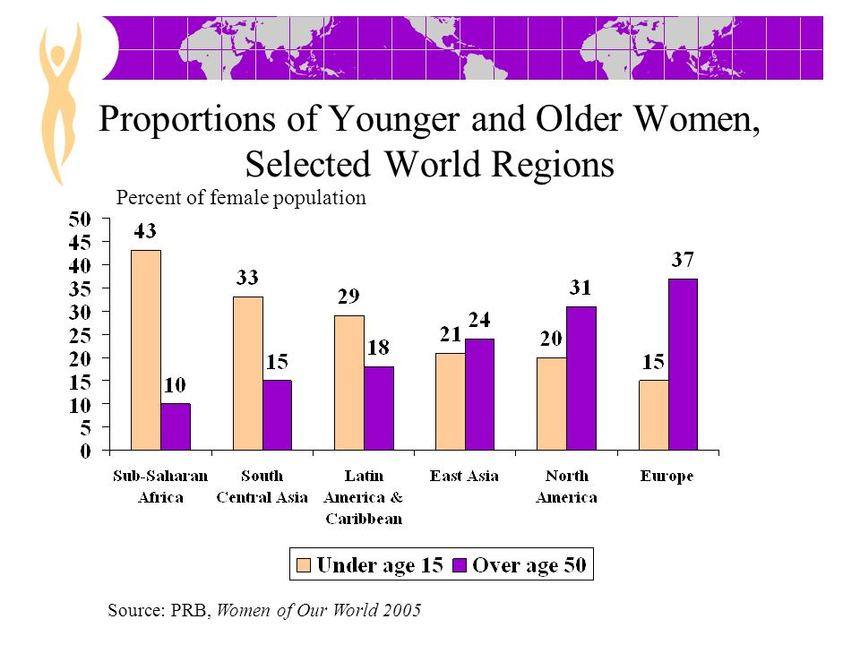 Proportions of Younger and Older Women, Selected World Regions Percent of female population Source: PRB, Women of Our World 2005