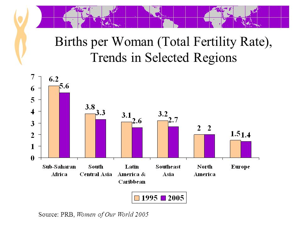 Adolescent Childbearing Source: PRB, Women of Our World 2005 Percent of women ages 15-19 giving birth in one year