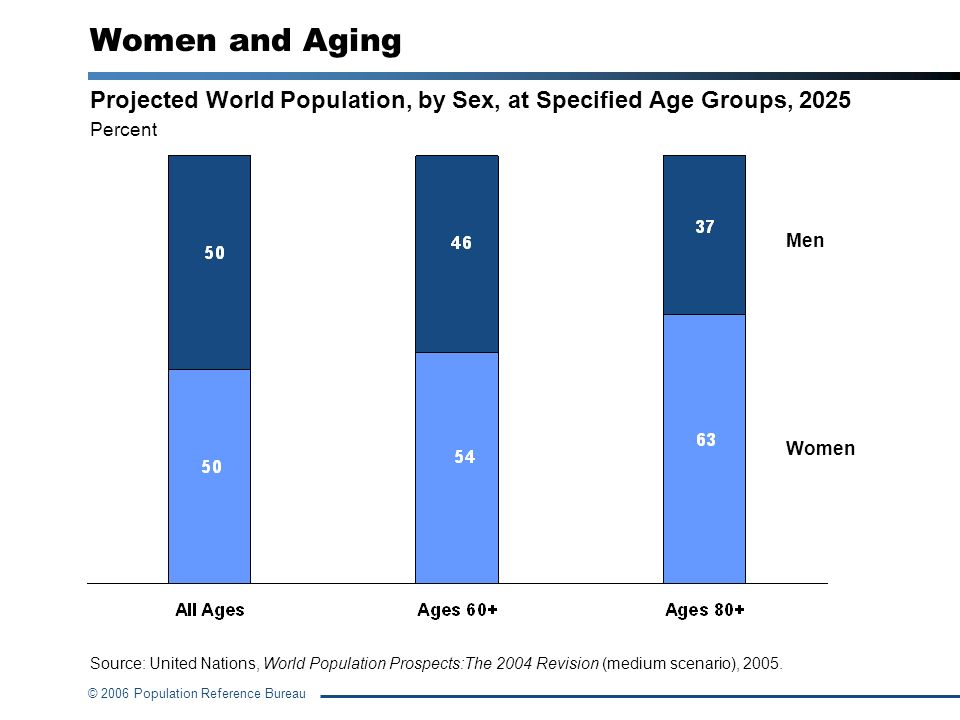 © 2006 Population Reference Bureau Women and Aging Projected World Population, by Sex, at Specified Age Groups, 2025 Percent Source: United Nations, W