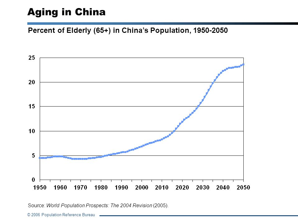 © 2006 Population Reference Bureau Percent of Elderly (65+) in Chinas Population, 1950-2050 Aging in China Source: World Population Prospects: The 200