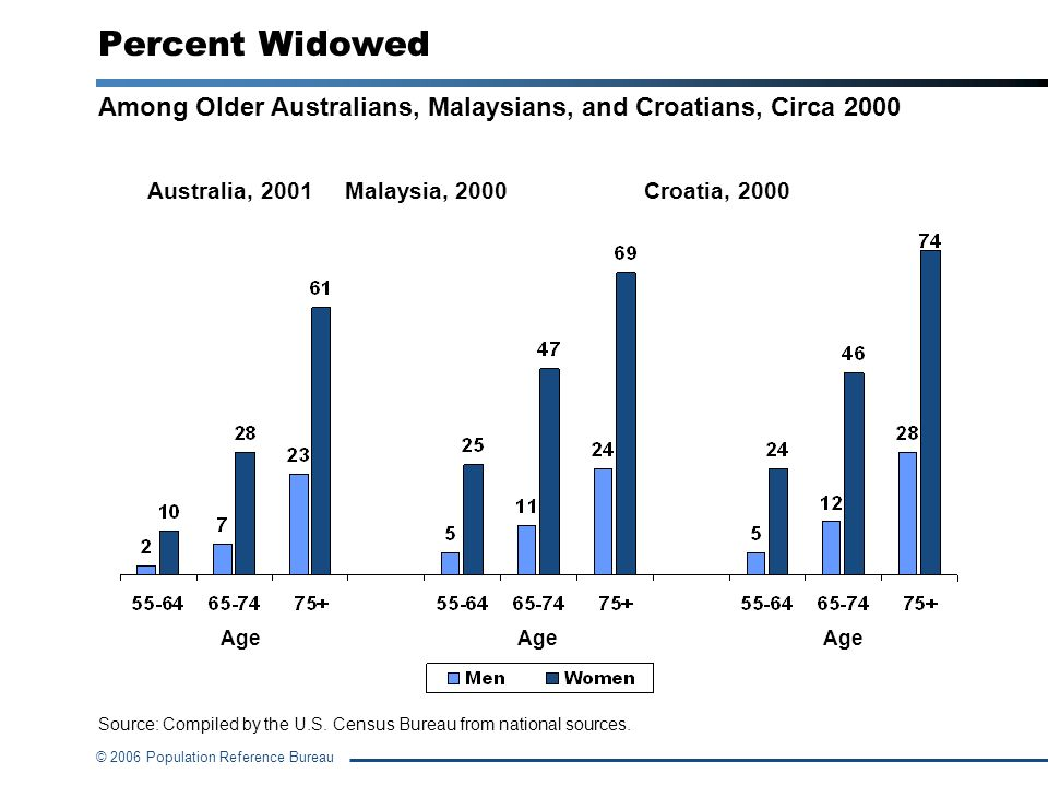 © 2006 Population Reference Bureau Notes on Percent Widowed For both men and women, the proportion married decreases with older age and the proportion widowed increases.