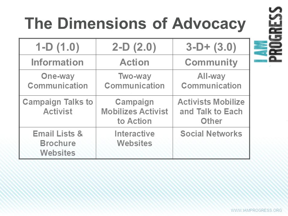 WWW.IAMPROGRESS.ORG The Dimensions of Advocacy 1-D (1.0)2-D (2.0)3-D+ (3.0) InformationActionCommunity One-way Communication Two-way Communication All