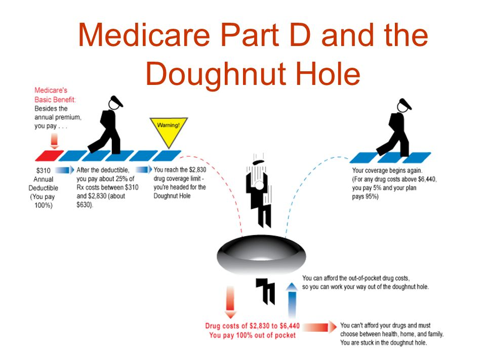 Medicare Part D and the Doughnut Hole