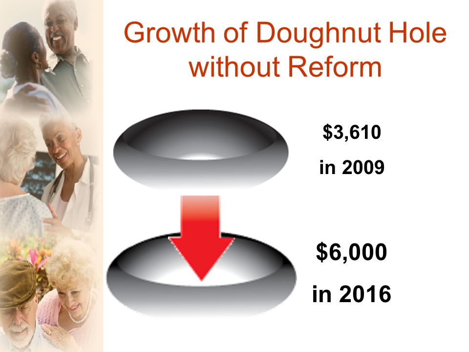Growth of Doughnut Hole without Reform $3,610 in 2009 $6,000 in 2016