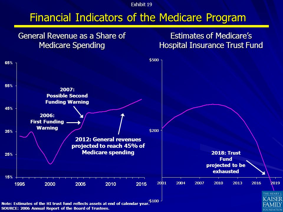 Financial Indicators of the Medicare Program Note: Estimates of the HI trust fund reflects assets at end of calendar year. SOURCE: 2006 Annual Report