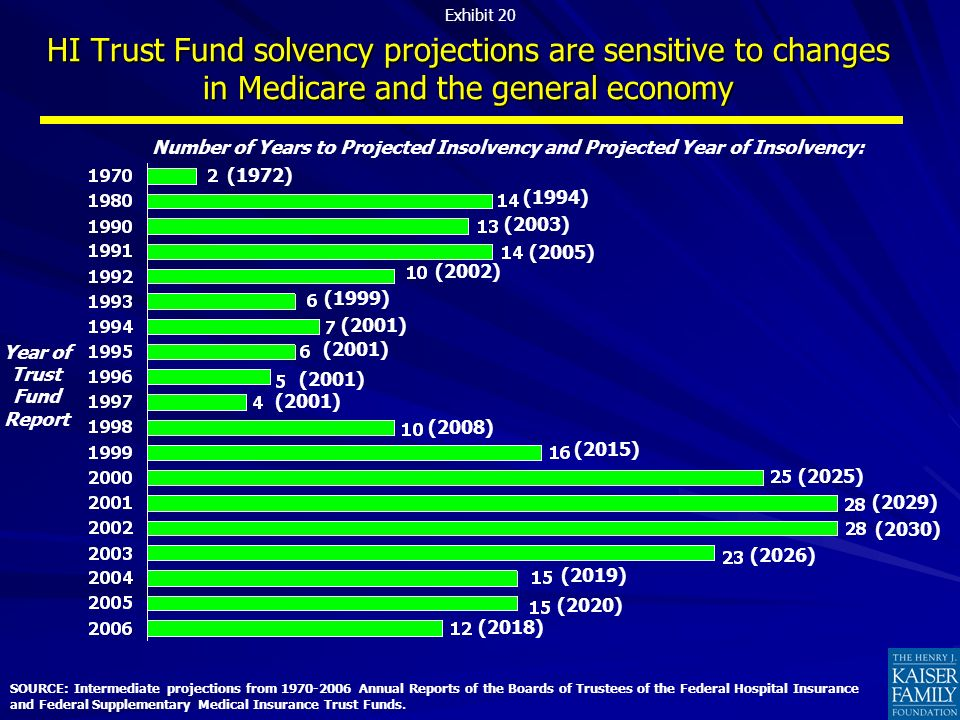 HI Trust Fund solvency projections are sensitive to changes in Medicare and the general economy SOURCE: Intermediate projections from 1970-2006 Annual Reports of the Boards of Trustees of the Federal Hospital Insurance and Federal Supplementary Medical Insurance Trust Funds.