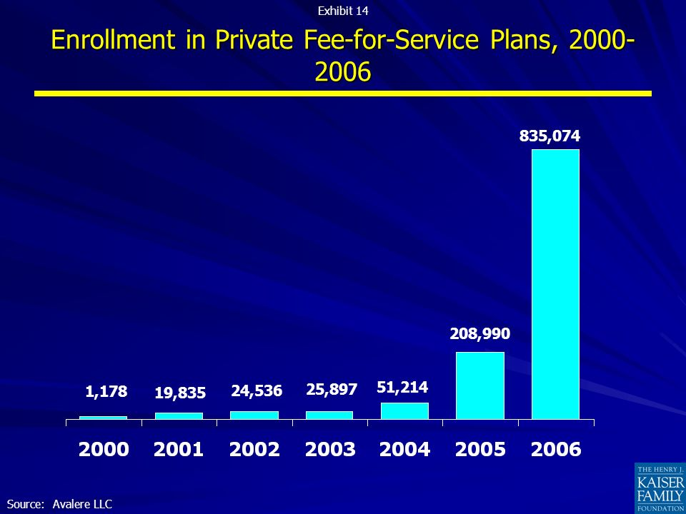 Enrollment in Private Fee-for-Service Plans, ,178 19,835 24,536 25,897 51, , ,074 Source: Avalere LLC Exhibit 14