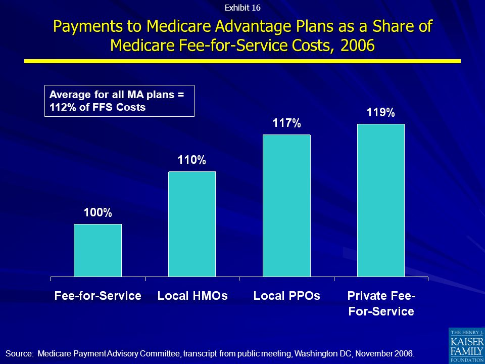 For Medicare beneficiaries For Medicare beneficiaries Will plans continue to participate, or pull out if/when payments are less favorable.