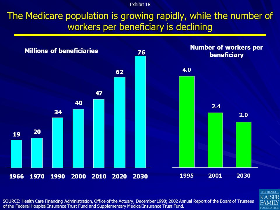The Medicare population is growing rapidly, while the number of workers per beneficiary is declining SOURCE: Health Care Financing Administration, Office of the Actuary, December 1998; 2002 Annual Report of the Board of Trustees of the Federal Hospital Insurance Trust Fund and Supplementary Medical Insurance Trust Fund.