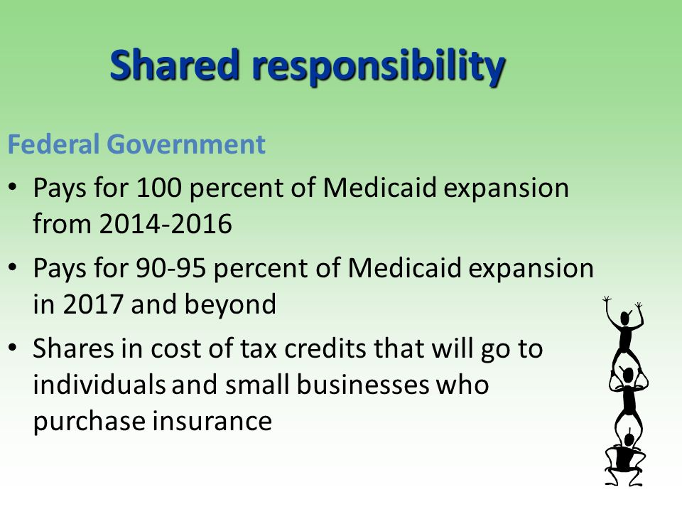 Shared responsibility Federal Government Pays for 100 percent of Medicaid expansion from 2014-2016 Pays for 90-95 percent of Medicaid expansion in 2017 and beyond Shares in cost of tax credits that will go to individuals and small businesses who purchase insurance