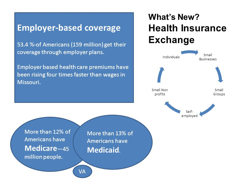 Employer-based coverage 53.4 %-of Americans (159 million) get their coverage through employer plans.