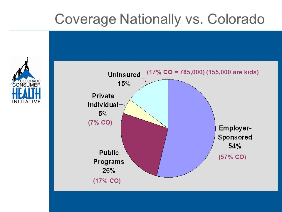 (57% CO) (17% CO) (7% CO) (17% CO = 785,000) (155,000 are kids) Coverage Nationally vs. Colorado