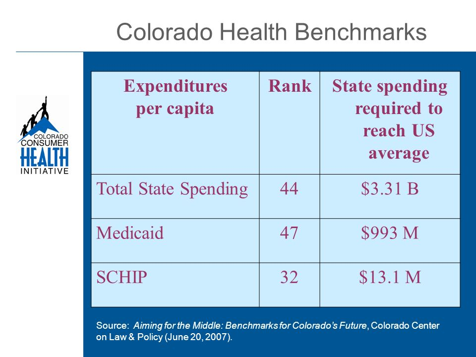 Colorado Health Benchmarks Expenditures per capita RankState spending required to reach US average Total State Spending44$3.31 B Medicaid47$993 M SCHIP32$13.1 M Source: Aiming for the Middle: Benchmarks for Colorados Future, Colorado Center on Law & Policy (June 20, 2007).