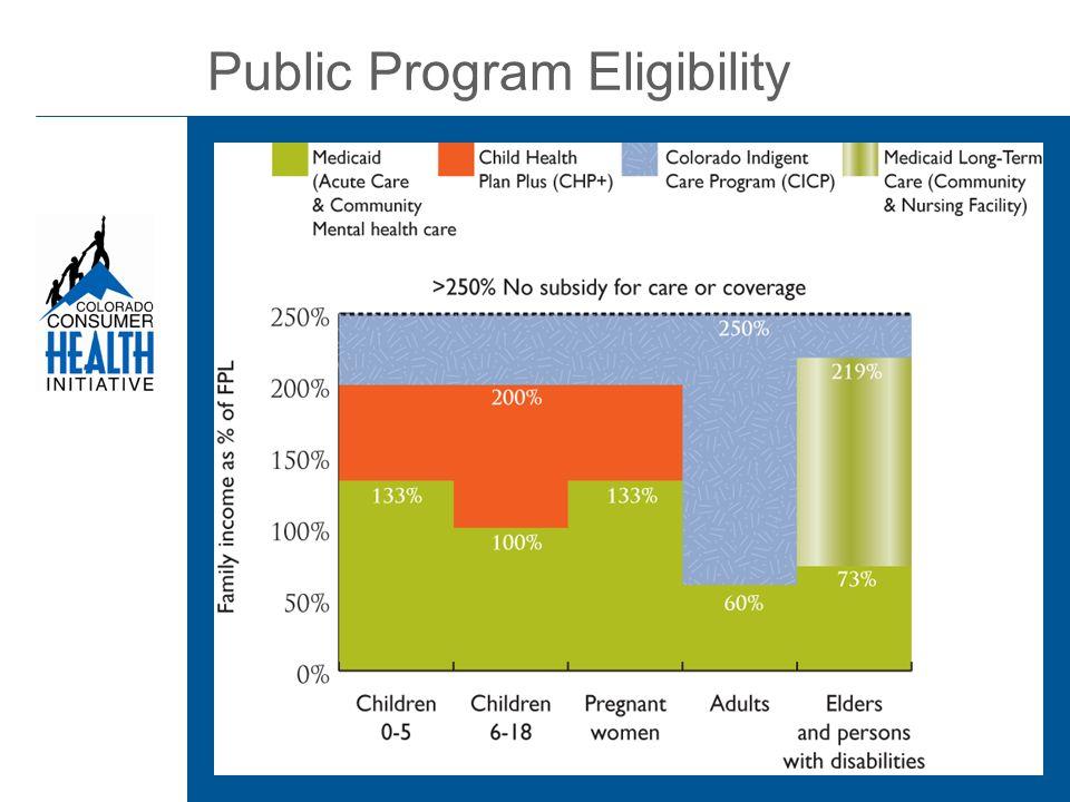 Public Program Eligibility
