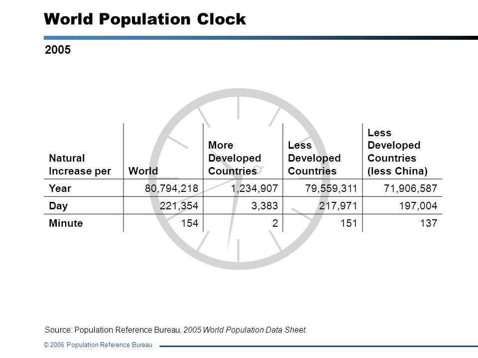 © 2006 Population Reference Bureau World Population Clock Natural Increase perWorld More Developed Countries Less Developed Countries Less Developed C