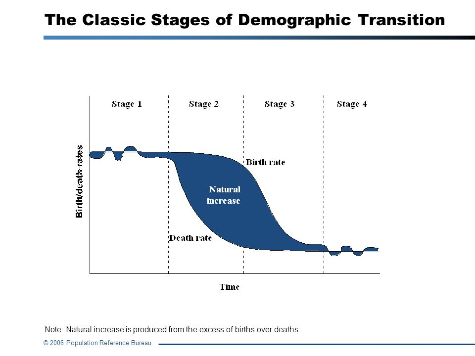 © 2006 Population Reference Bureau Note: Natural increase is produced from the excess of births over deaths. The Classic Stages of Demographic Transit