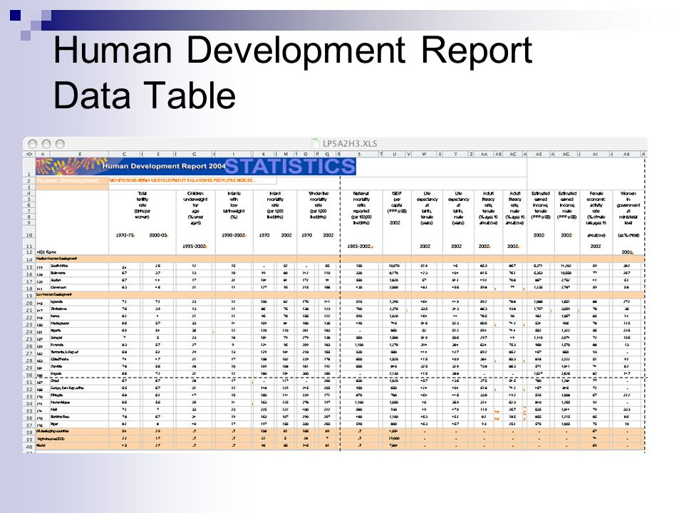 Human Development Report Data Table
