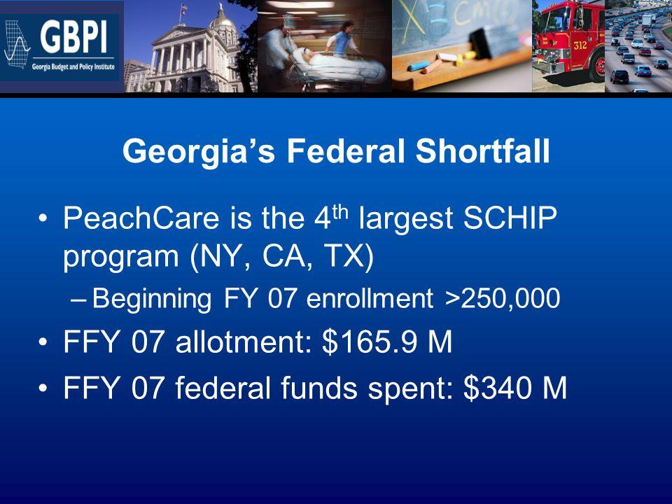 Georgias Federal Shortfall PeachCare is the 4 th largest SCHIP program (NY, CA, TX) –Beginning FY 07 enrollment >250,000 FFY 07 allotment: $165.9 M FFY 07 federal funds spent: $340 M