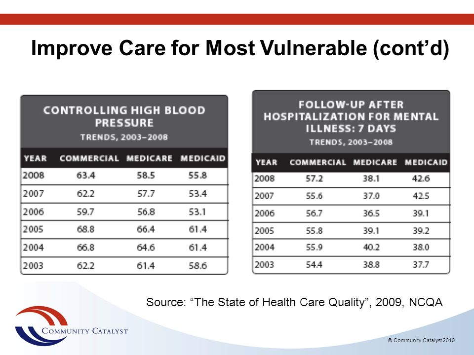 Improve Care for Most Vulnerable (contd) © Community Catalyst 2010 Source: The State of Health Care Quality, 2009, NCQA