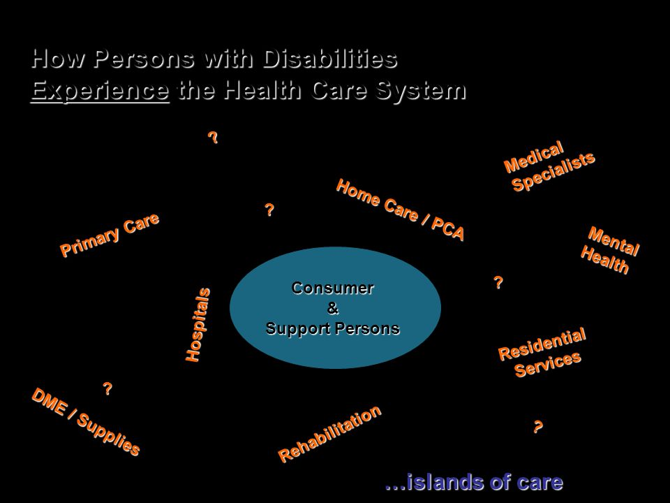 © Community Catalyst 2009 Consumer & Support Persons Primary Care Hospitals Residential Services Medical Specialists Mental Health Rehabilitation ? Ho