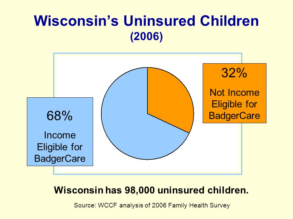 Wisconsins Uninsured Children (2006) Source: WCCF analysis of 2006 Family Health Survey Wisconsin has 98,000 uninsured children.