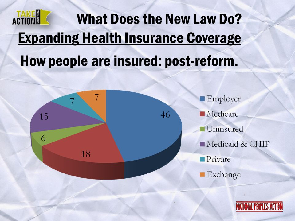 How people are insured: post-reform. What Does the New Law Do? Expanding Health Insurance Coverage