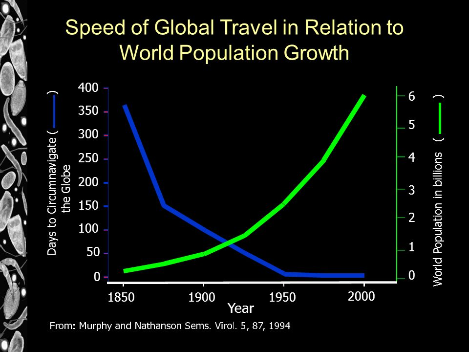 Speed of Global Travel in Relation to World Population Growth W o r l d P o p u l a t i o n i n b i l l i o n s ( ) D a y s t o C i r c u m n a v i g a t e ( ) t h e G l o b e Year 1850 0 400 350 300 250 200 150 100 50 2000 0 19001950 1 2 3 4 5 6