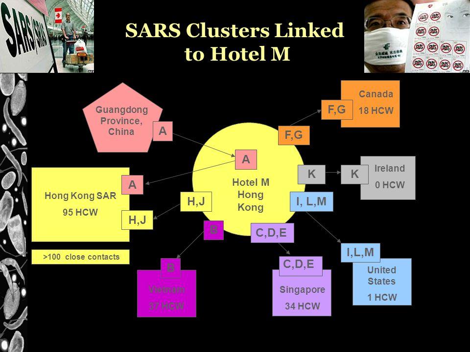 SARS Clusters Linked to Hotel M Hotel M Hong Kong B B Singapore 34 HCW United States 1 HCW I, L,M Vietnam 37 HCW K Ireland 0 HCW K Guangdong Province, China A A H,J A Hong Kong SAR 95 HCW >100 close contacts F,G Canada 18 HCW F,G C,D,E