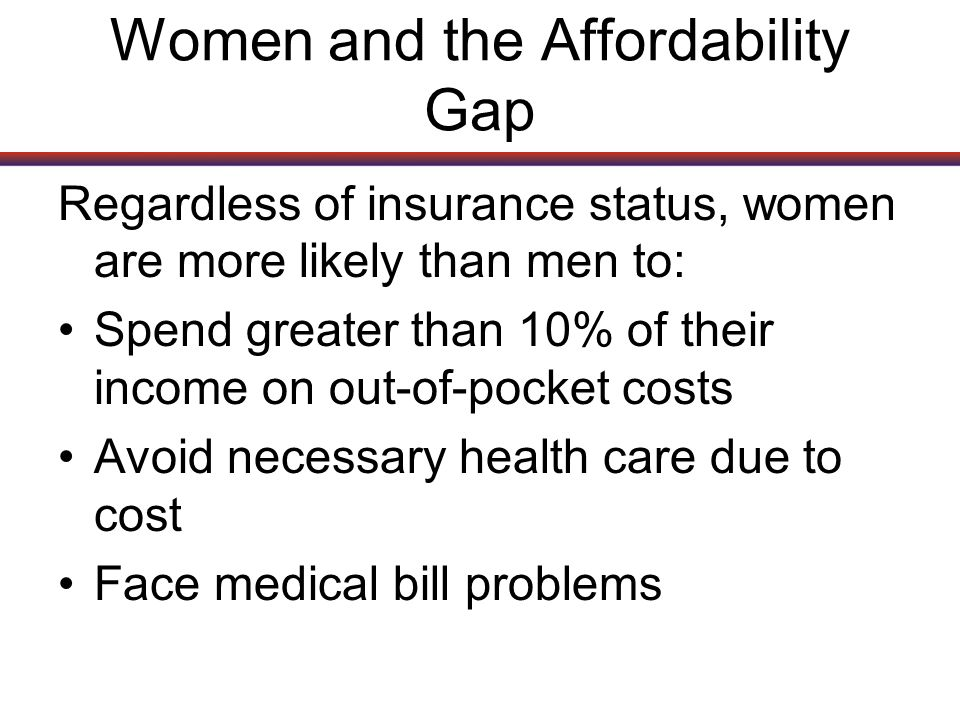 Women and the Affordability Gap Regardless of insurance status, women are more likely than men to: Spend greater than 10% of their income on out-of-pocket costs Avoid necessary health care due to cost Face medical bill problems