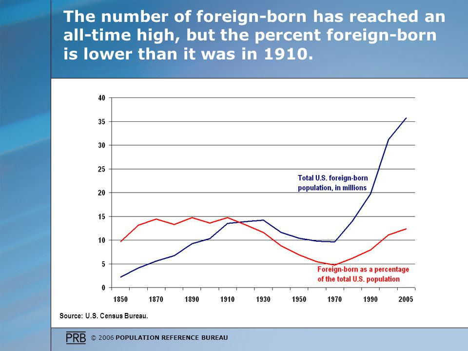 © 2006 POPULATION REFERENCE BUREAU The number of foreign-born has reached an all-time high, but the percent foreign-born is lower than it was in 1910.