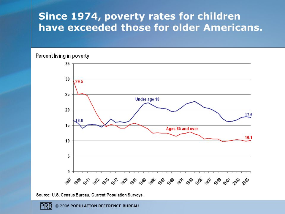 © 2006 POPULATION REFERENCE BUREAU Since 1974, poverty rates for children have exceeded those for older Americans.