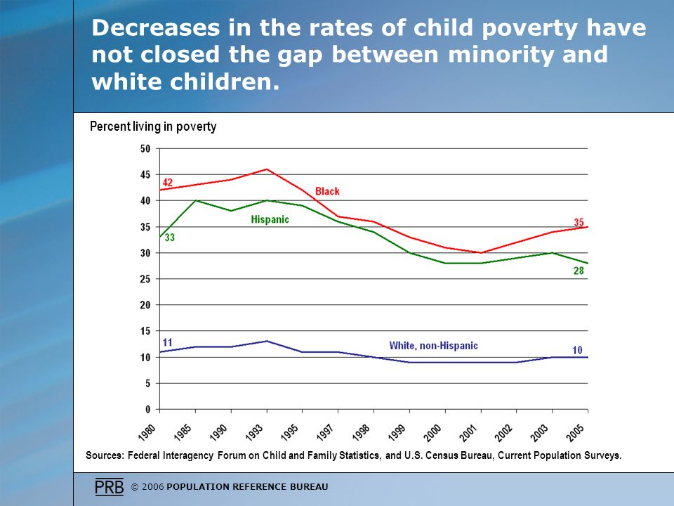 © 2006 POPULATION REFERENCE BUREAU Decreases in the rates of child poverty have not closed the gap between minority and white children.