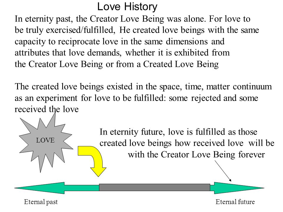 In eternity past, the Creator Love Being was alone. For love to be truly exercised/fulfilled, He created love beings with the same capacity to recipro