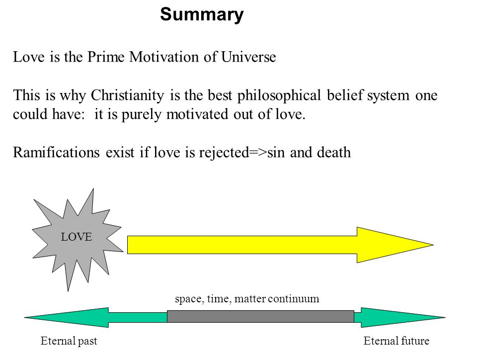 Summary LOVE Eternal pastEternal future Love is the Prime Motivation of Universe This is why Christianity is the best philosophical belief system one