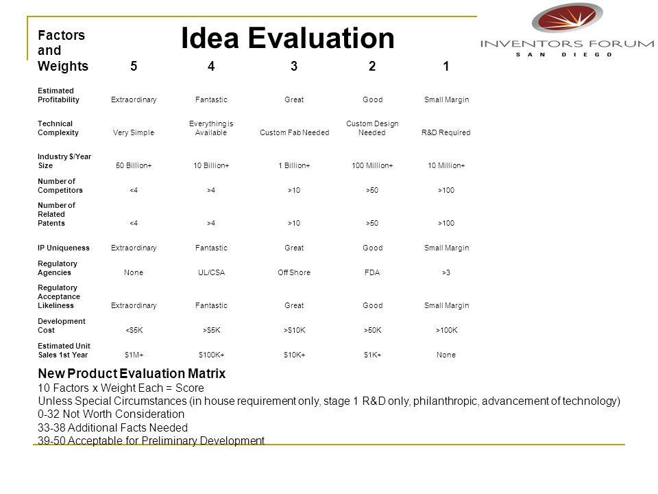 Idea Evaluation Factors and Weights54321 Estimated ProfitabilityExtraordinaryFantasticGreatGoodSmall Margin Technical ComplexityVery Simple Everything is AvailableCustom Fab Needed Custom Design NeededR&D Required Industry $/Year Size50 Billion+10 Billion+1 Billion+100 Million+10 Million+ Number of Competitors<4>4>10>50>100 Number of Related Patents<4>4>10>50>100 IP UniquenessExtraordinaryFantasticGreatGoodSmall Margin Regulatory AgenciesNoneUL/CSAOff ShoreFDA>3 Regulatory Acceptance LikelinessExtraordinaryFantasticGreatGoodSmall Margin Development Cost<$5K>$5K>$10K>50K>100K Estimated Unit Sales 1st Year$1M+$100K+$10K+$1K+None New Product Evaluation Matrix 10 Factors x Weight Each = Score Unless Special Circumstances (in house requirement only, stage 1 R&D only, philanthropic, advancement of technology) 0-32 Not Worth Consideration 33-38 Additional Facts Needed 39-50 Acceptable for Preliminary Development