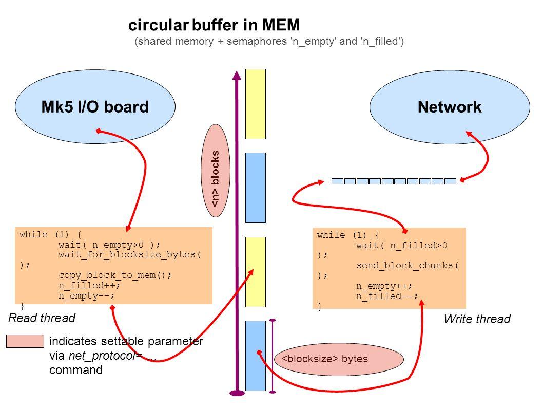 Jun 07 Dec 07 Jun 08 Sep 07 Mar 08 bytes blocks Mk5 I/O board while (1) { wait( n_empty>0 ); wait_for_blocksize_bytes( ); copy_block_to_mem(); n_filled++; n_empty--; } Read thread Network Write thread while (1) { wait( n_filled>0 ); send_block_chunks( ); n_empty++; n_filled--; } circular buffer in MEM (shared memory + semaphores n_empty and n_filled ) indicates settable parameter via net_protocol=...