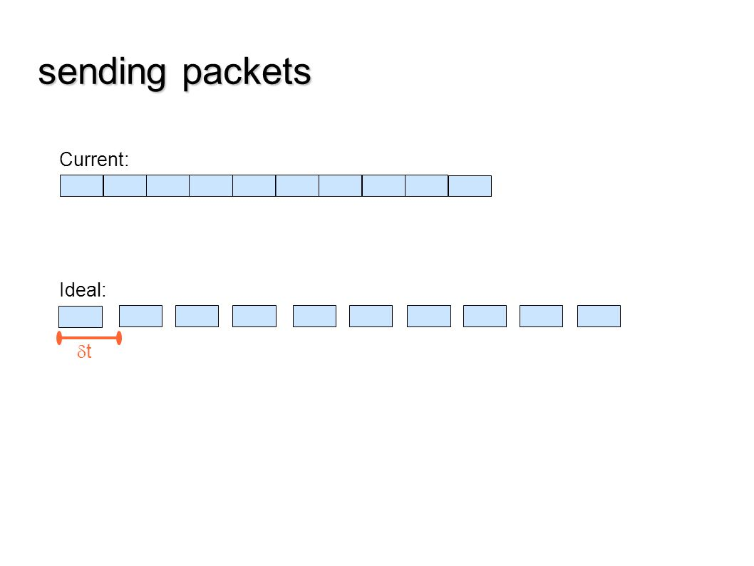 Jun 07 Dec 07 Jun 08 Sep 07 Mar 08 t sending packets Current: Ideal: With formatter sync: