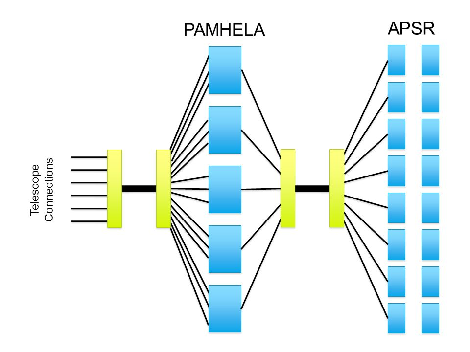 PAMHELA APSR Telescope Connections