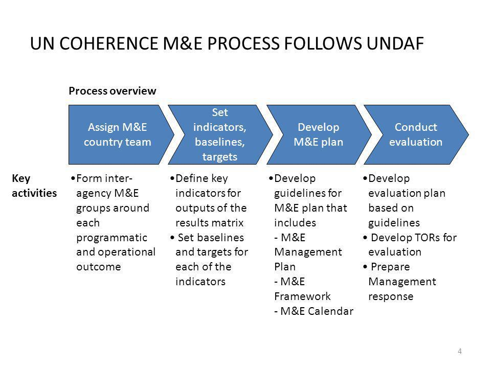 UN COHERENCE M&E PROCESS FOLLOWS UNDAF Assign M&E country team Develop M&E plan Set indicators, baselines, targets Conduct evaluation Process overview Form inter- agency M&E groups around each programmatic and operational outcome Develop guidelines for M&E plan that includes - M&E Management Plan - M&E Framework - M&E Calendar Define key indicators for outputs of the results matrix Set baselines and targets for each of the indicators Develop evaluation plan based on guidelines Develop TORs for evaluation Prepare Management response Key activities 4