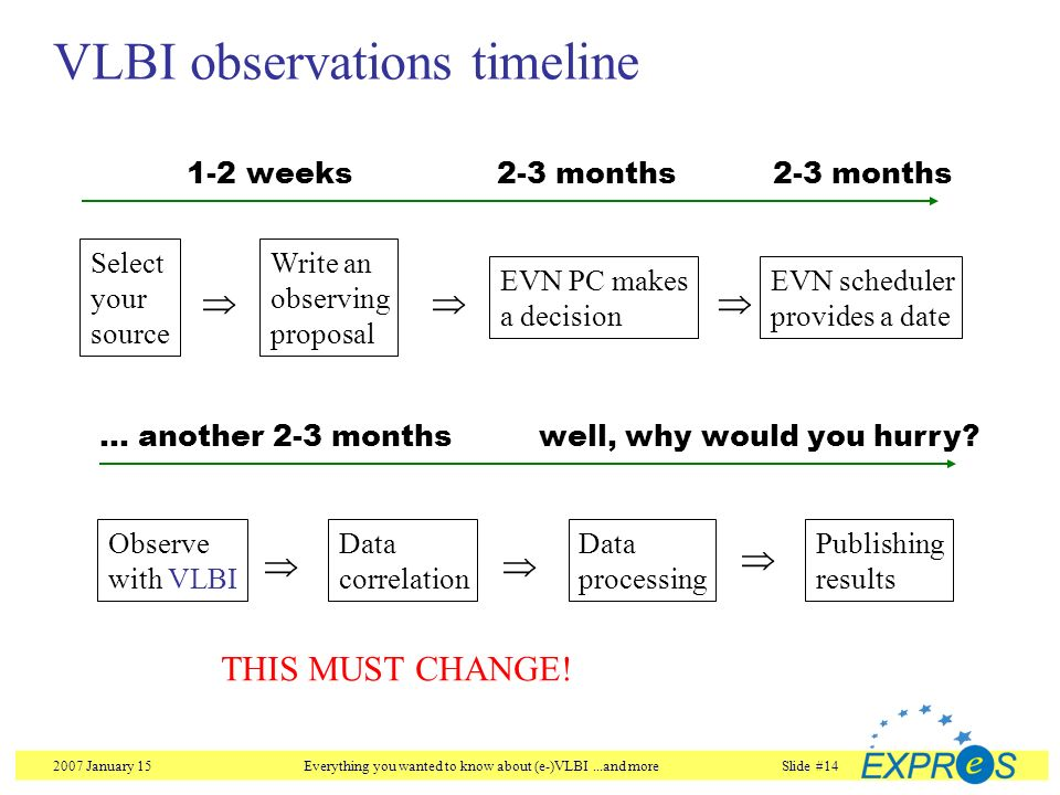 2007 January 15Everything you wanted to know about (e-)VLBI...and moreSlide #14 Select your source Write an observing proposal EVN PC makes a decision