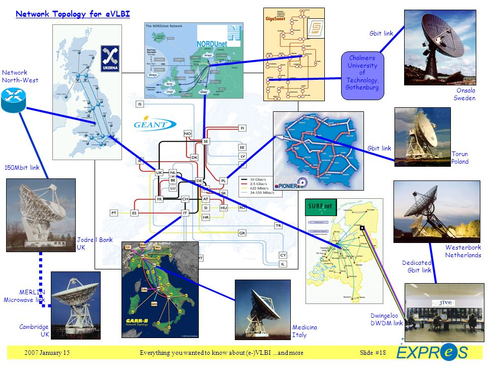 2007 January 15Everything you wanted to know about (e-)VLBI...and moreSlide #18 Westerbork Netherlands Dedicated Gbit link Network Topology for eVLBI
